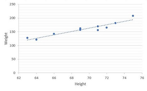 Linear Regression Best Fit