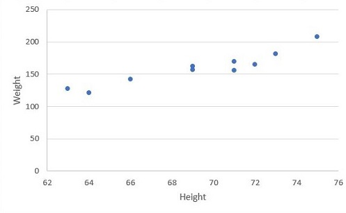 Linear Regression Data Plot